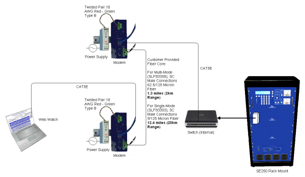 SLF83303 SLF83308 ethernet to MM or SM fiber converter resized 600