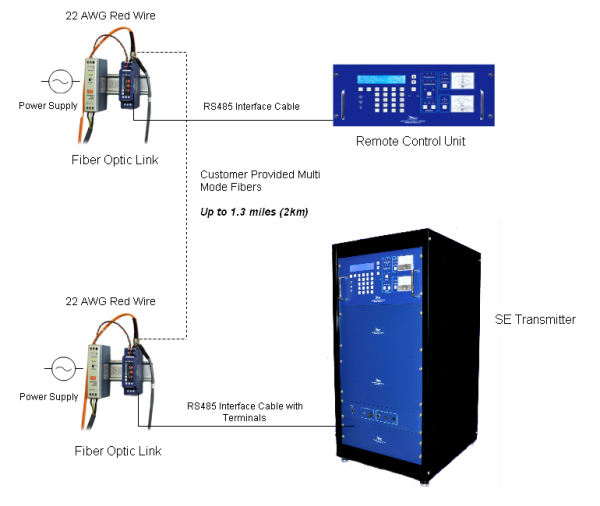 SLF83319 remote control RS485 to ST MM Fiber Converter resized 600