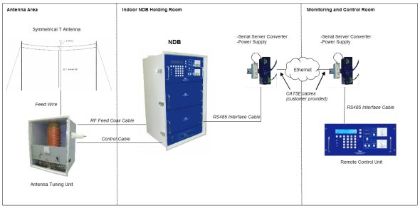 land based ndb system small